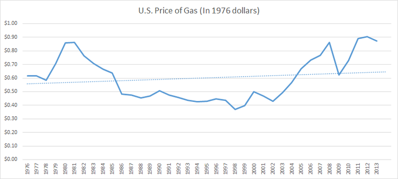 Illustration for article titled U.S. gasoline prices since 1976, adjusted for inflation