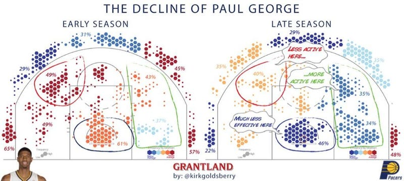 Illustration for article titled Paul George, In Two Charts
