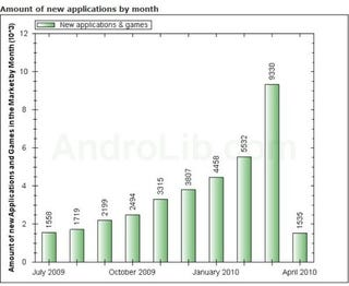 Illustration for article titled See Android Market Grow: 9,330 Apps Added Last Month