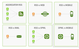 Illustration for article titled Mash up RSS feeds with xFruits