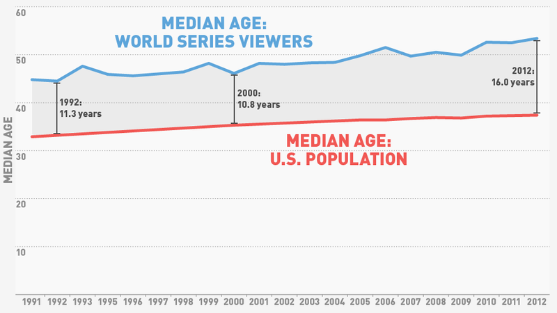 Illustration for article titled Bad News For Baseball: World Series Viewers Are Getting Older And Older