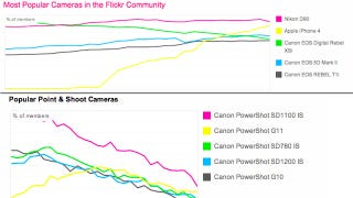 Illustration for article titled The iPhone 4 is Killing Compact Cameras When it Comes to Photo Uploads