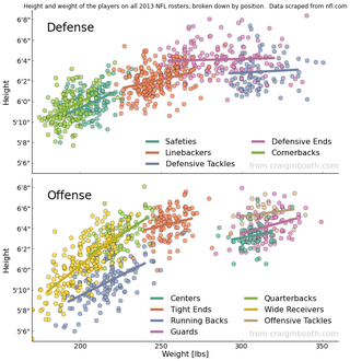 Illustration for article titled Chart: The Height And Weight Of Every NFL Player, By Position