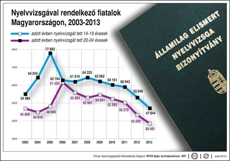 Illustration for article titled Erre a grafikonra egyáltalán nem lehet büszke Magyarország