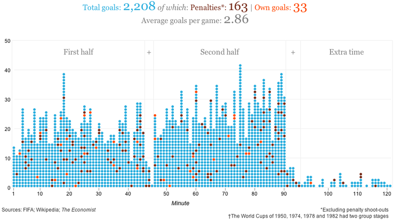 Illustration for article titled All 2,208 World Cup Goals, By Minute Scored