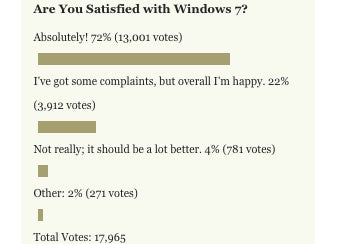 Illustration for article titled Lifehacker Readers Are Extremely Satisfied with Windows 7