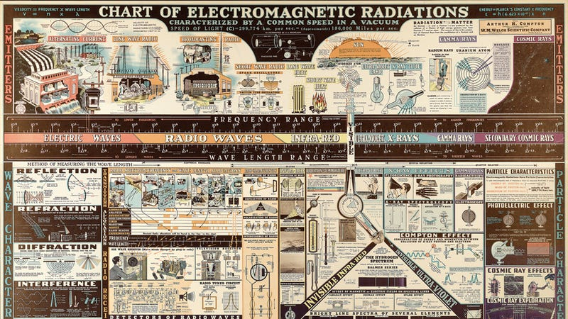 Illustration for article titled A 1944 Electromagnetic Radiation Poster Makes Learning Retro Chic