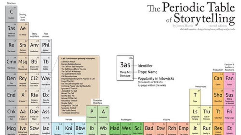 Illustration for article titled Waste away the afternoon with this periodic table with pop culture tropes in place of chemicals