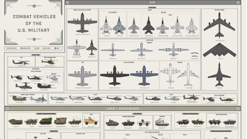 Illustration for article titled Here's Every Single American Combat Vehicle In One Huge Graphic