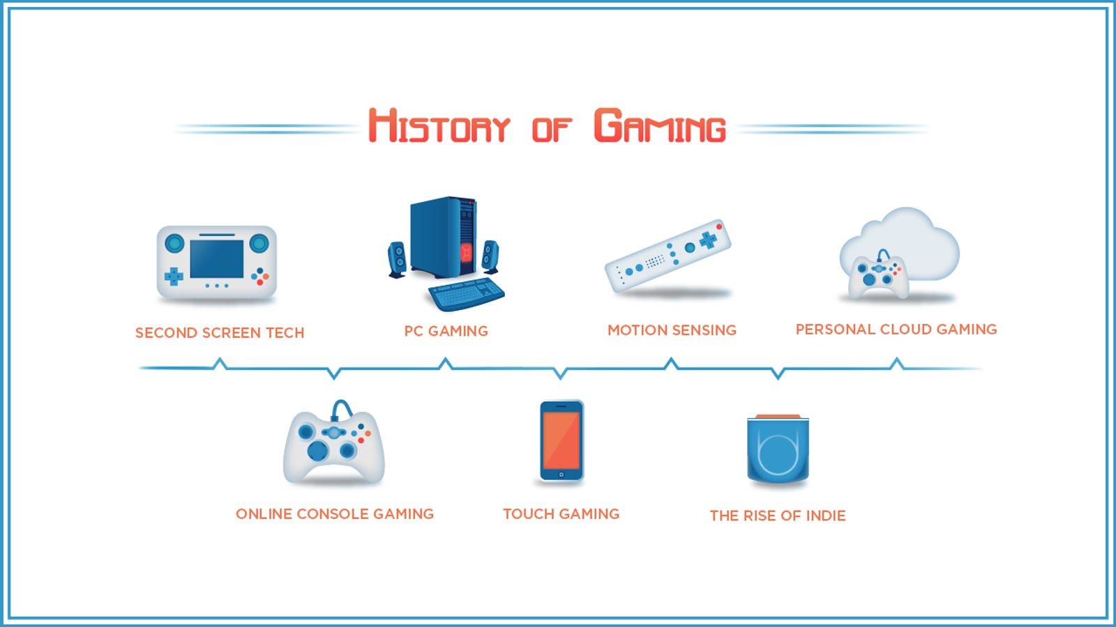 The Evolution of 21st-century Gaming Tech Is a Course in