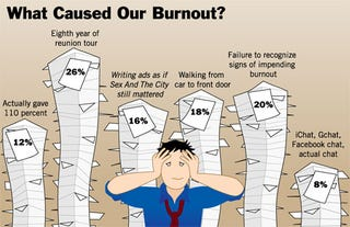 Illustration for article titled What Caused Our Burnout?
