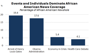 Illustration for article titled Coverage of Blacks Minimal in 2009, Says Study