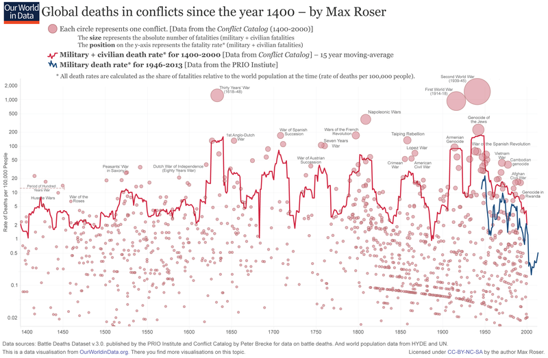 Illustration for article titled This Chart Shows How Many People Have Died From Conflicts Since 1400