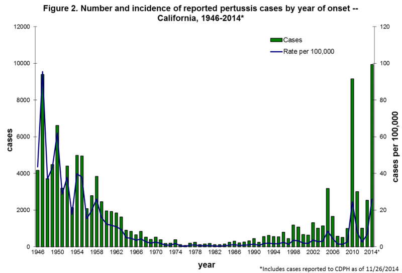 Illustration for article titled CDC: Big Whooping Cough Outbreaks Could Become 'The New Normal'