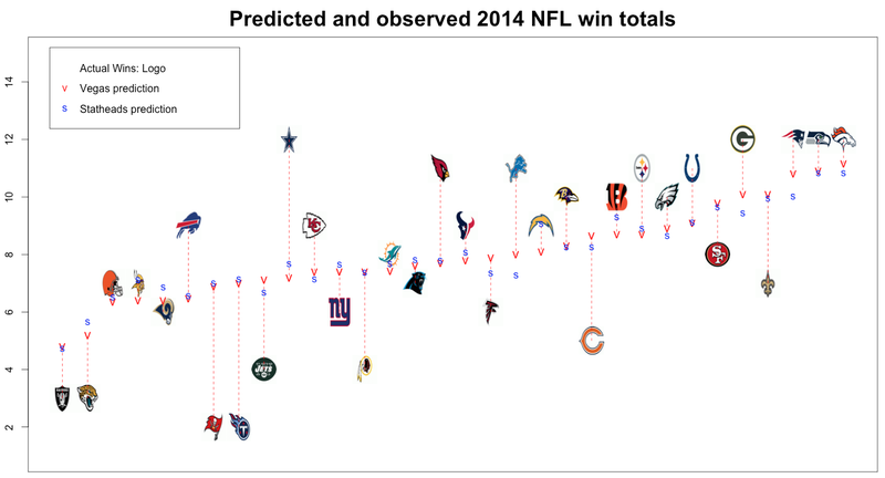 How Did NFL Teams Perform Compared To Stat And Vegas
