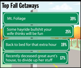 Illustration for article titled Top Fall Getaways