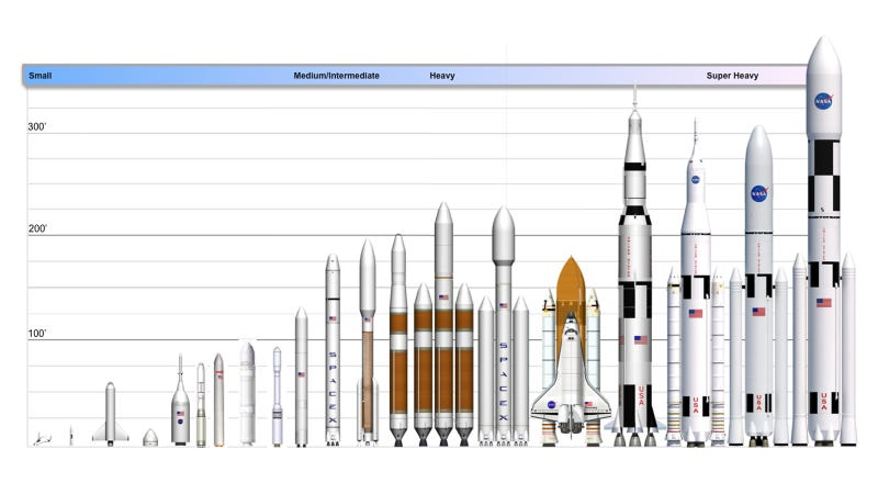 Illustration for article titled All Modern American Rockets And Spaceships Compared