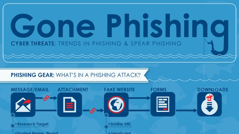 Illustration for article titled Even If You're Wise To Phishing, Spear Phishing Could Still Fool You