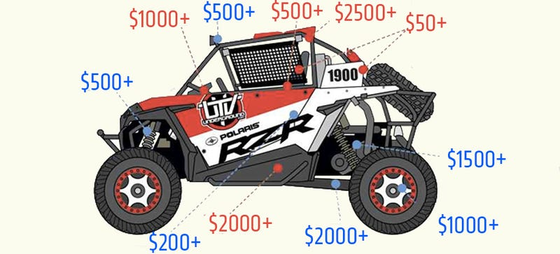 Side-by-side (SxS) vehicles have surged in popularity on off-road race  circuits because of their affordability and accessibility. Rigs like the  Polaris RZR ... 1a03c853e160f