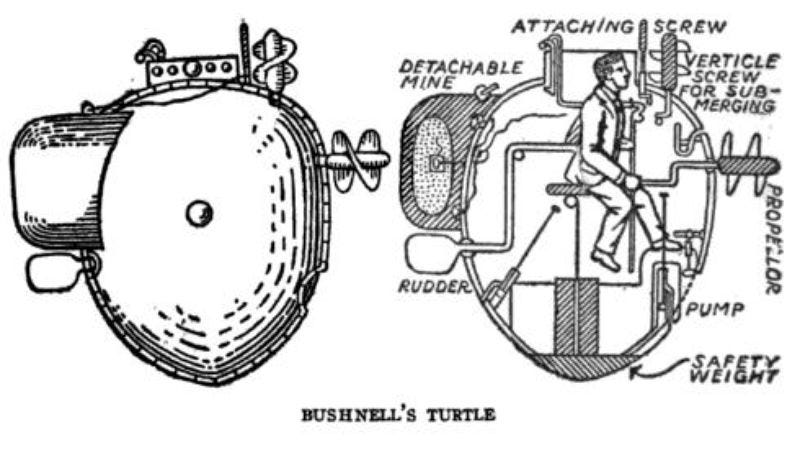 19th-century diagram of the Turtle (from A History Of Sea Power by William Oliver Stevens, Allan Westcott, Allan Ferguson Westcott published by G. H. Doran company, 1920)