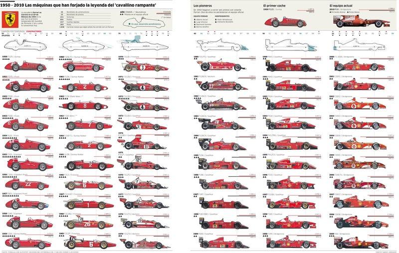 Illustration for article titled 60 Years Of Ferrari Evolution