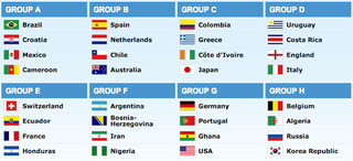 Illustration for article titled Here Are The Groups For The 2014 World Cup