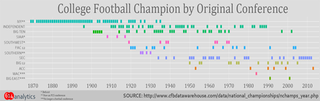 Illustration for article titled Chart: 145 Years Of College Football Championships By Conference