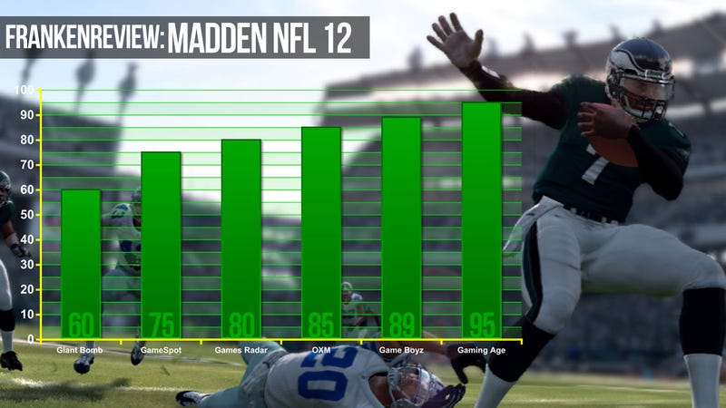 Illustration for article titled Madden NFL 12 Covers Game Reviewers' Spread
