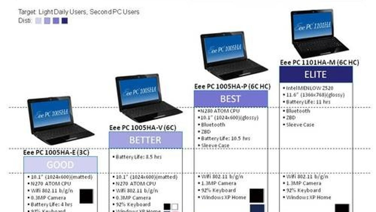ASUS' Future Netbooks (Including Nvidia Ion and Multitouch