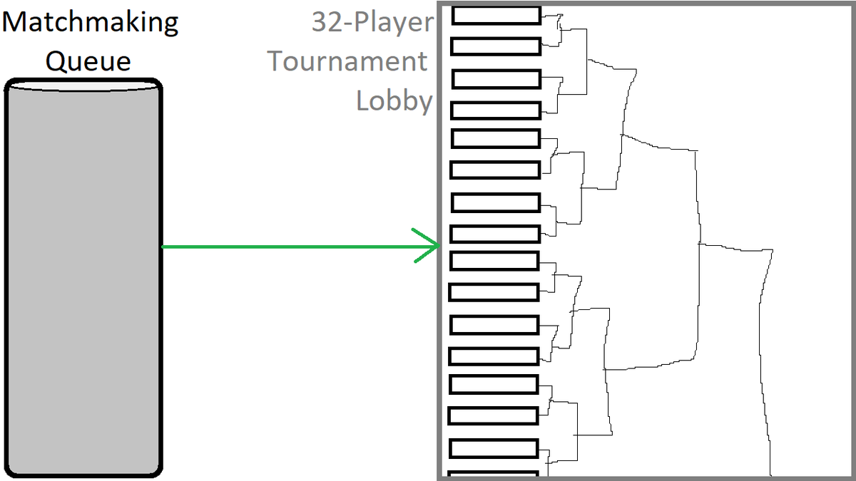 matchmaking tournament