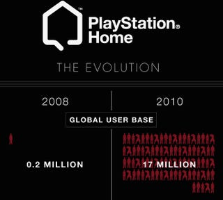 Illustration for article titled Two Years Of PlayStation Home Evolution