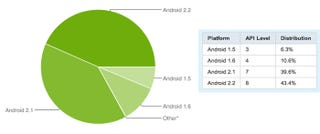 Illustration for article titled More Android People Are Using Froyo Than Ever Before