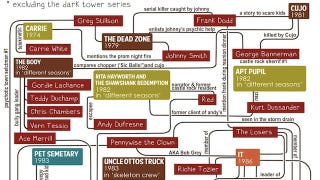 Illustration for article titled Keep track of the Stephen King universe with this handy flowchart