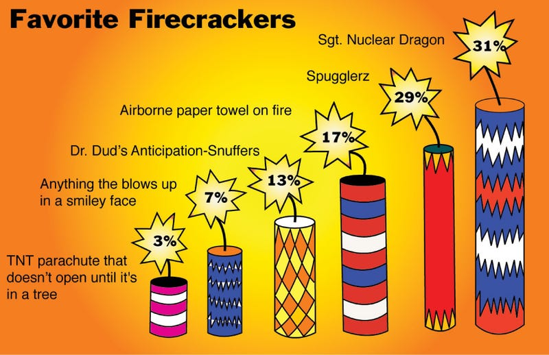 Illustration for article titled Favorite Firecrackers