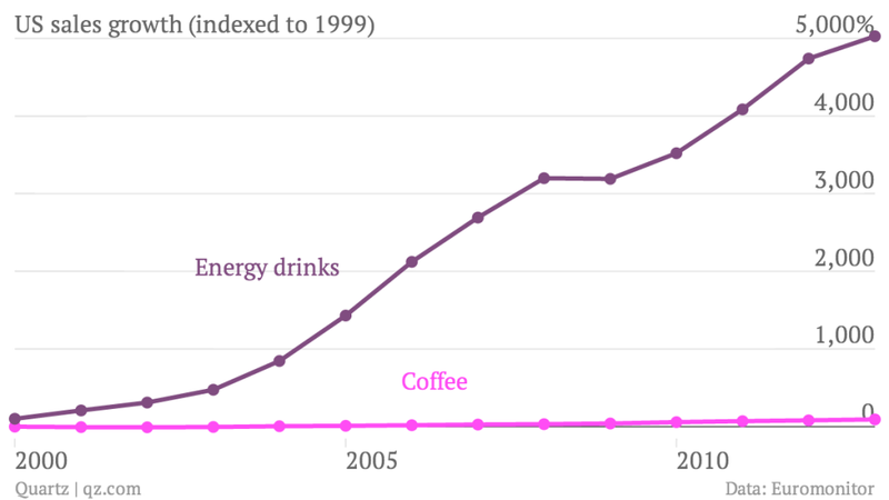 Illustration for article titled Energy Drink Sales Are Insane, But They Won't Crush Coffee. Here's Why.