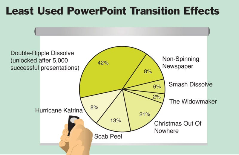 Illustration for article titled Least Used PowerPoint Transition Effects