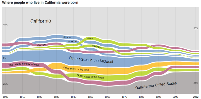 Illustration for article titled Interactive Charts Show Where People In Each US State Were Born