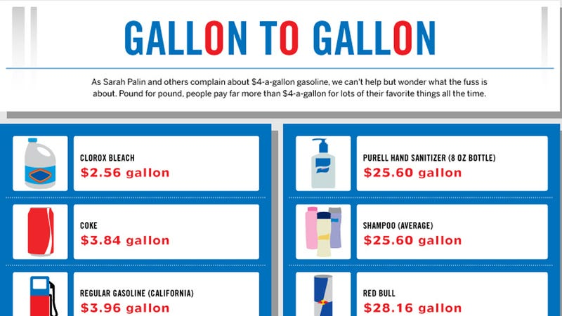 Illustration for article titled Gas Is Still Way Cheaper Than Water