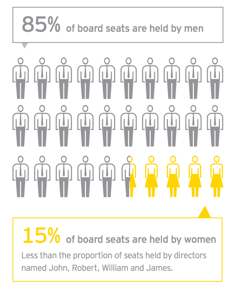 Illustration for article titled John, Robert, William & JamesHold More Board Seats Than All Women