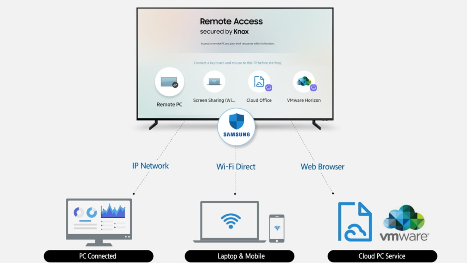 Samsung's Remote Access Feature Sounds Like Chromecast on Steroids