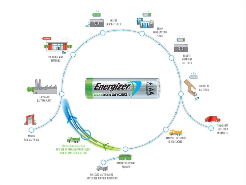 Illustration for article titled How Energizer Turned Recycling into Power