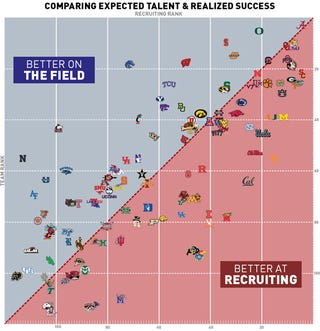 Illustration for article titled Chart: Which NCAA Football Teams Outplay Their Recruit Rankings?