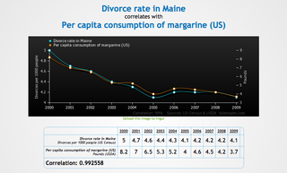 Tyler Vigens Spurious Correlations Blog >> Our New Favorite Website Spurious Correlations