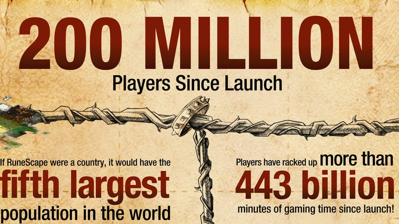 Browser-Based MMO Runescape Boasts 200 Million Players