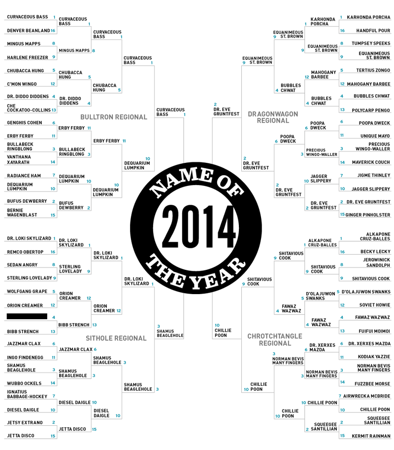 Illustration for article titled 2014 Name Of The Year: The Final Four