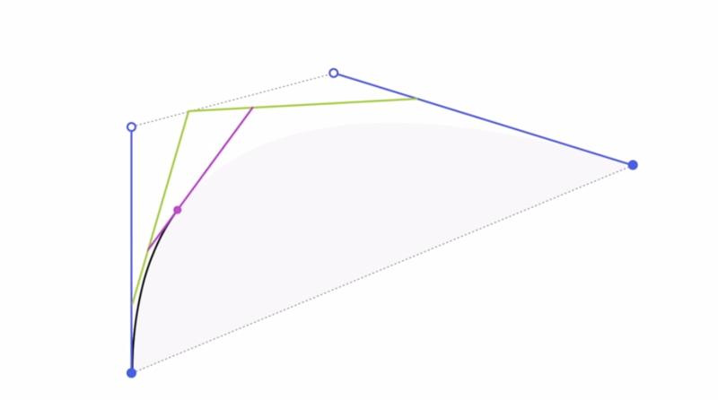 Illustration for article titled Así dibuja tu ordenador una curva vectorial