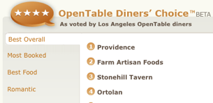 Get Authentic Restaurant Reviews At OpenTable - Open table reservation system
