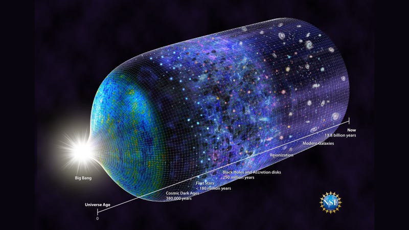 A history of the Universe since the Big Bang