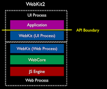 Illustration for article titled How WebKit2 Will Fix Your Slow, Crashy Browsers