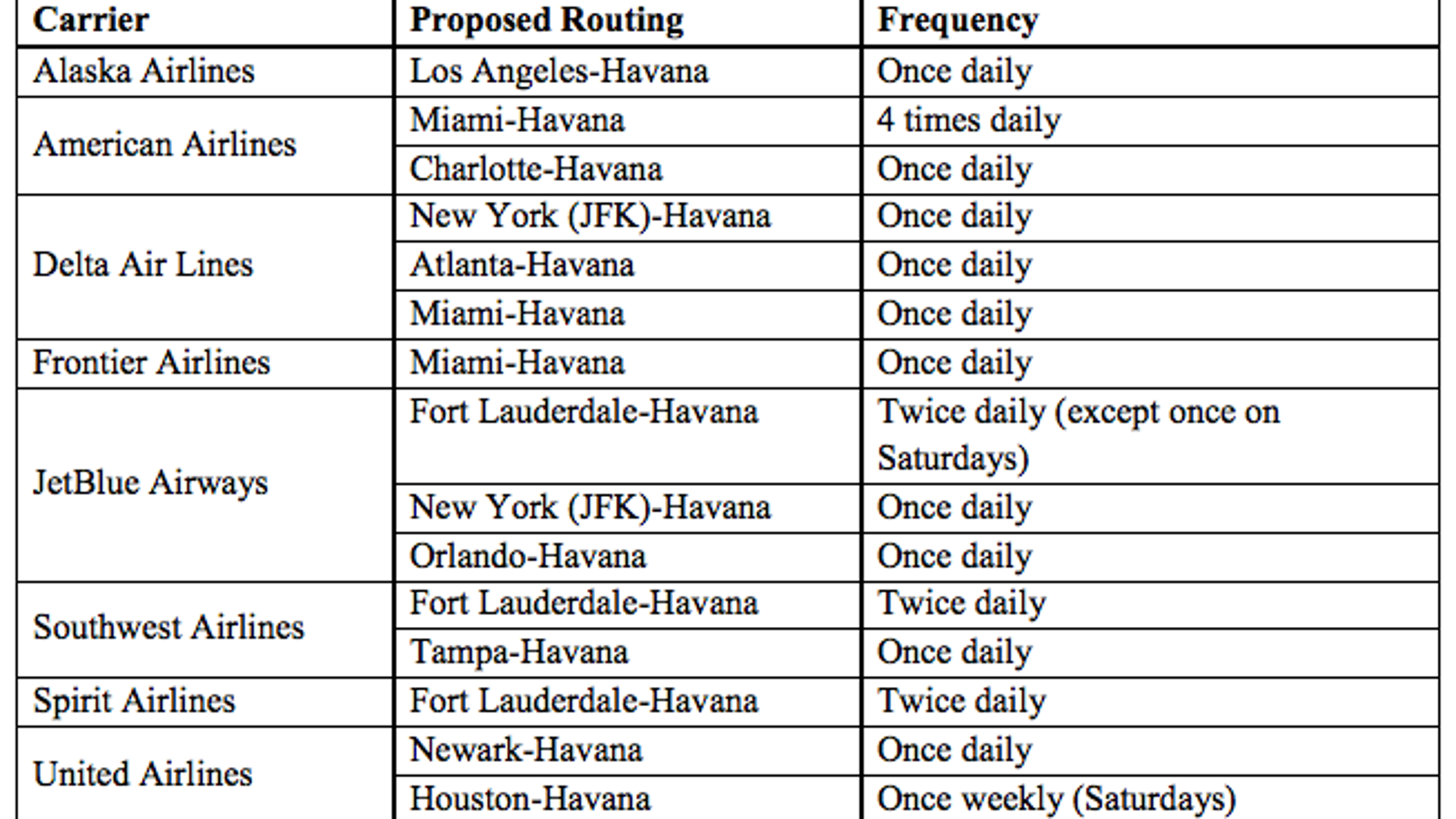 The U S Airlines And Routes Approved For Flights To Havana